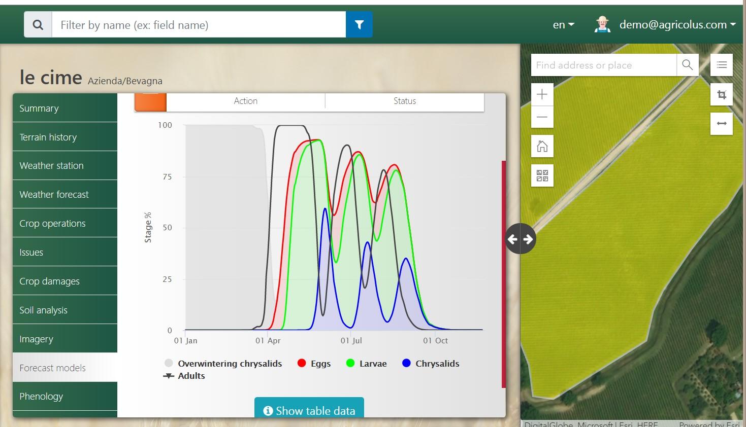 Figura 2 Simulazione della fenologia della tignoletta della vite