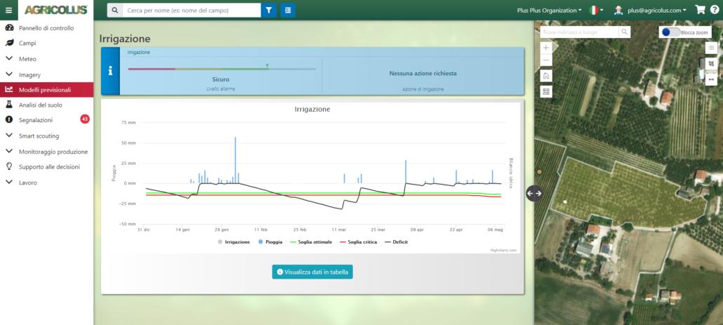 modello irrigazione per la gestione dell'oliveto